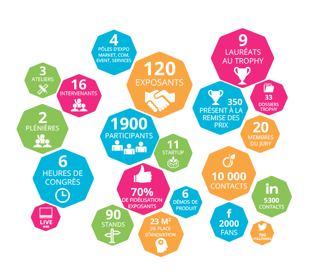 chiffres clés de 2016 du COED