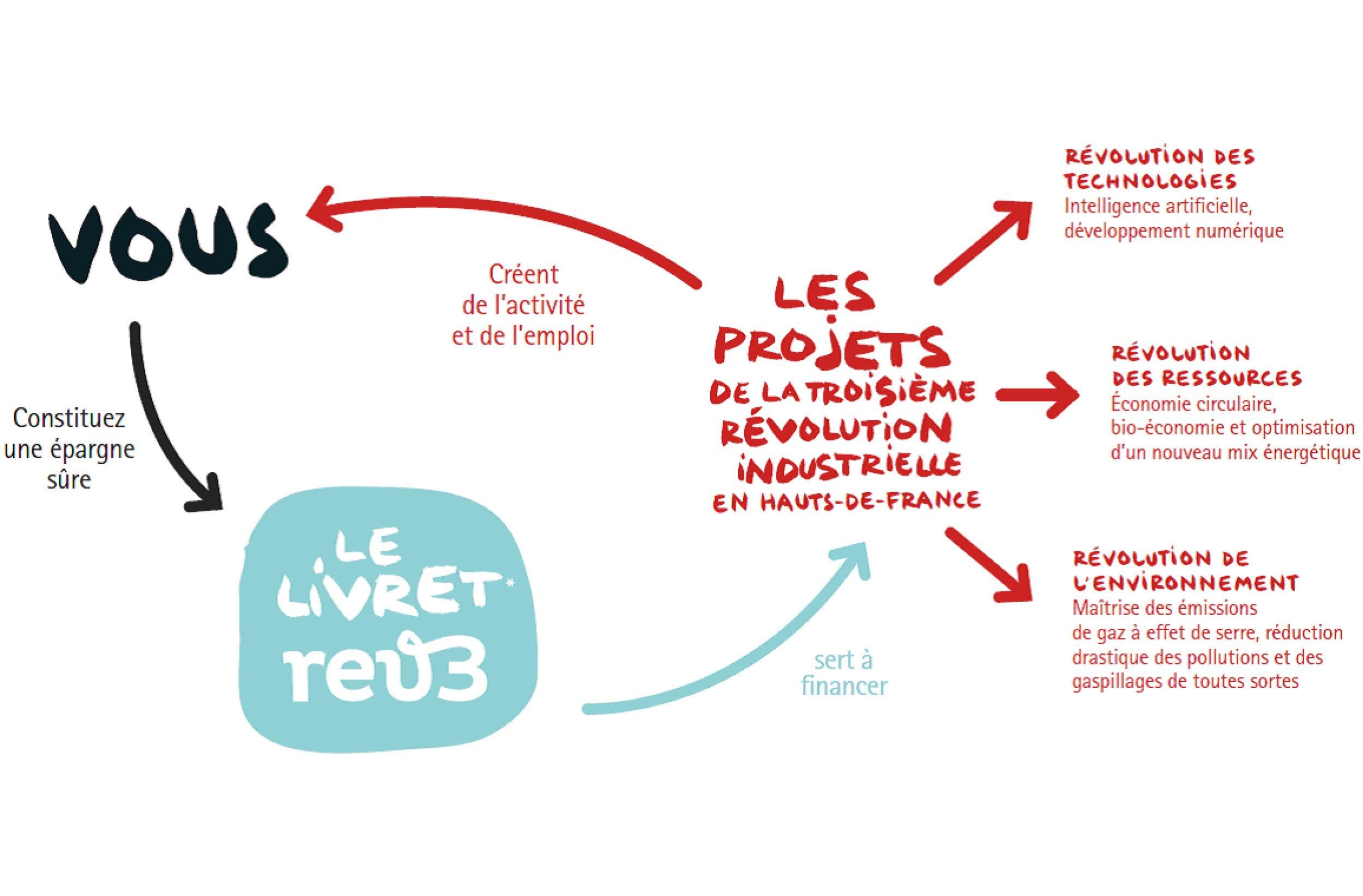 livret rev3 pour financer des projets ecolo